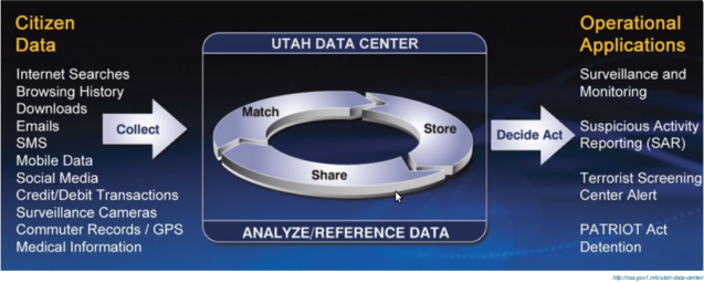 NSA Utah Datenzentrum: Datenverarbeitung