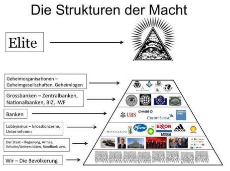 Strukturen der Macht